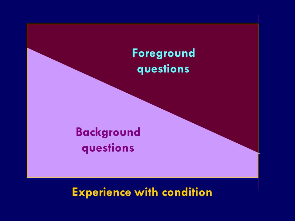 SS/EBM/IKA-UDIP-2010 Foreground questions Background questions Experience with condition