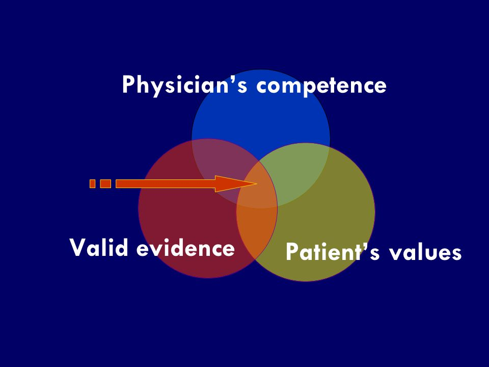 SS/EBM/IKA-UDIP-2010 Patient's values Physician's competence Valid evidence