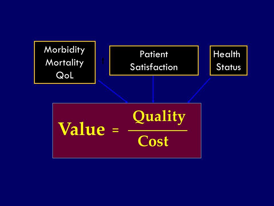 SS/EBM/IKA-UDIP-2010 Value = Quality Cost Morbidity Mortality QoL Patient Satisfaction Health Status