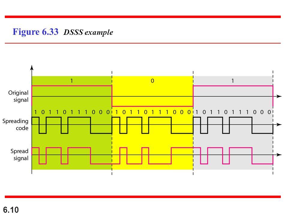 6.10 Figure 6.33 DSSS example