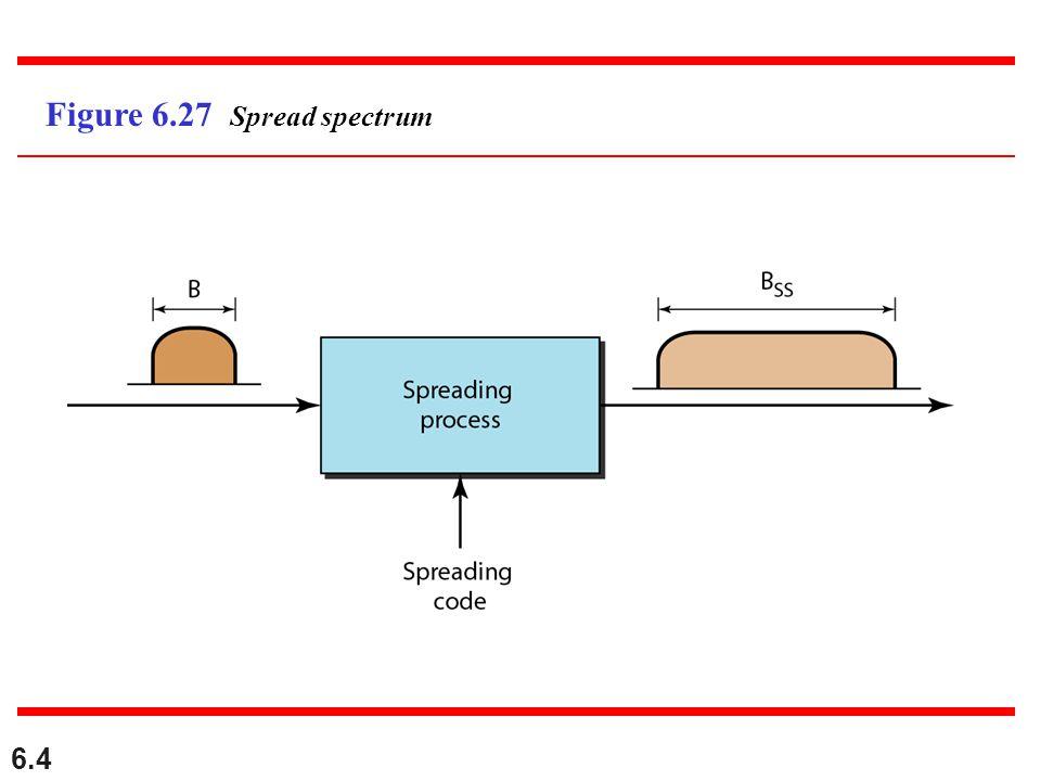 6.4 Figure 6.27 Spread spectrum