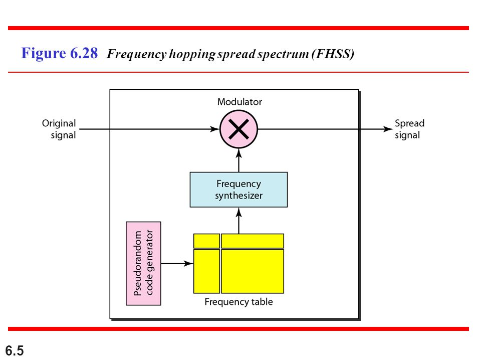 6.5 Figure 6.28 Frequency hopping spread spectrum (FHSS)