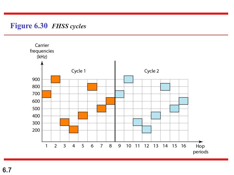 6.7 Figure 6.30 FHSS cycles