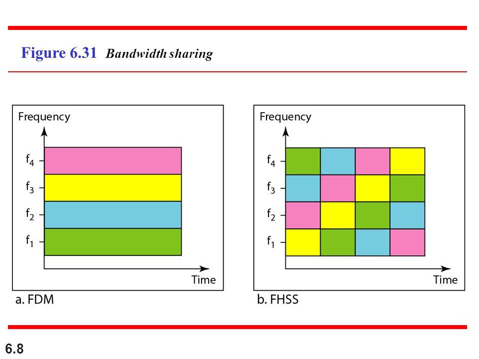6.8 Figure 6.31 Bandwidth sharing