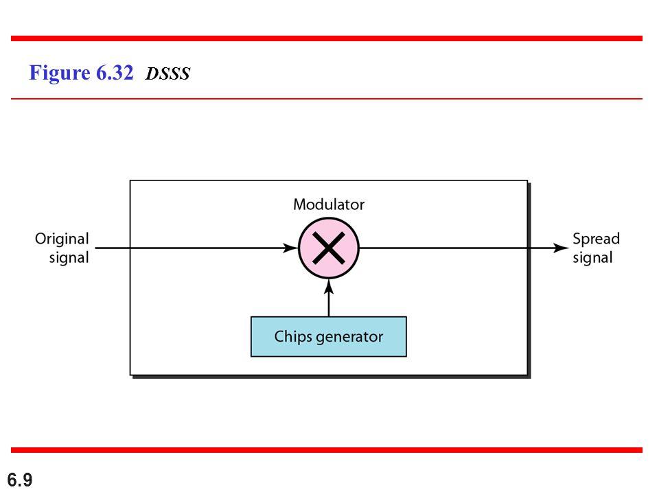 6.9 Figure 6.32 DSSS