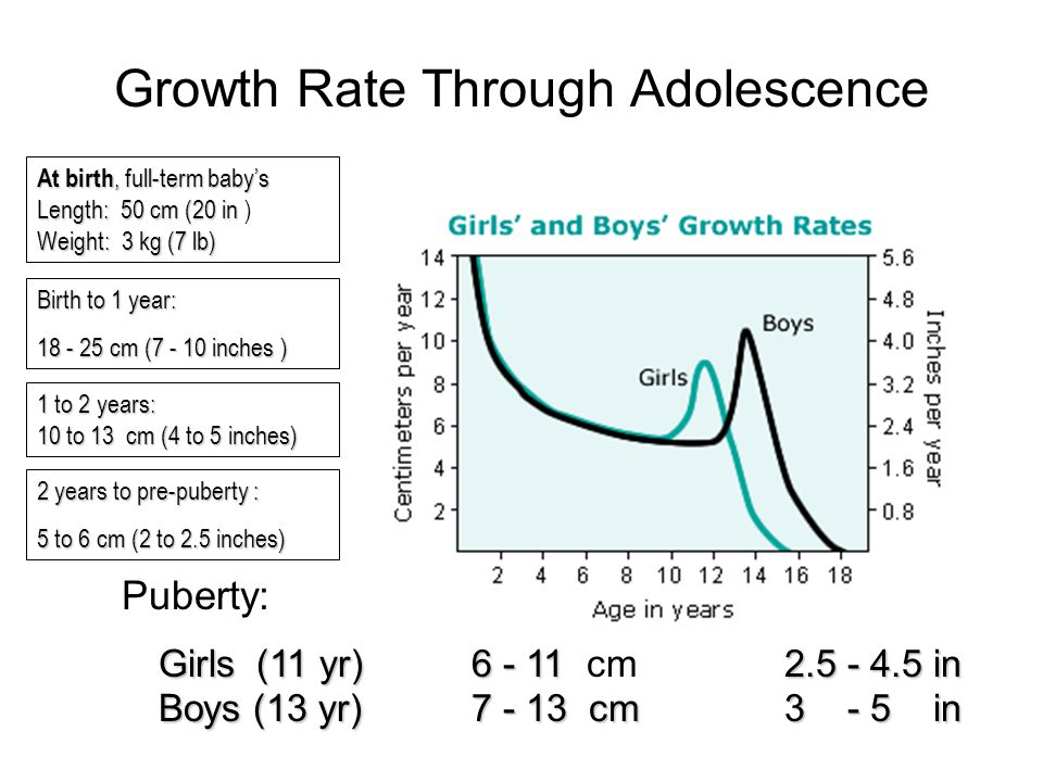 DEFINITIONS SHORT STATURE –Height < 3 rd percentile for age GROWTH FAILURE –Growth rate < 5 cm/year after age 2 years Short Stature with Slow Growth Rate