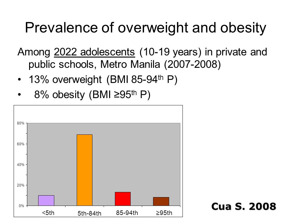 Prevalence of overweight and obesity Among 2022 adolescents (10-19 years) in private and public schools, Metro Manila (2007-2008) 13% overweight (BMI