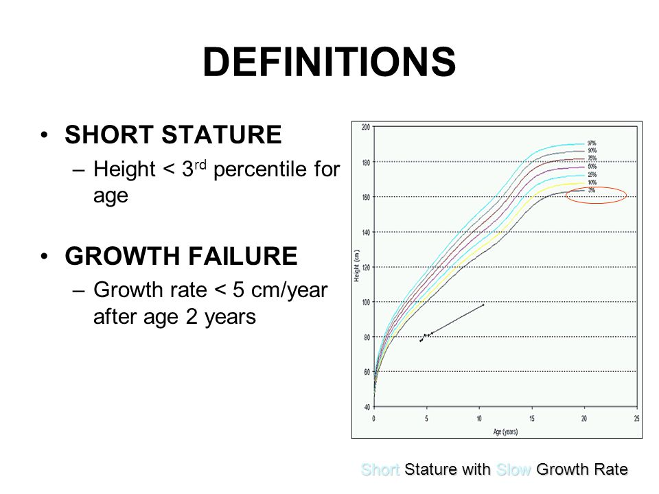 DEFINITIONS SHORT STATURE –Height < 3 rd percentile for age GROWTH FAILURE –Growth rate < 5 cm/year after age 2 years Short Stature with Slow Growth R