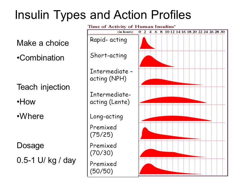 Insulin Types and Action Profiles Rapid- acting Short-acting Intermediate – acting (NPH) Intermediate- acting (Lente) Long-acting Premixed (75/25) Pre