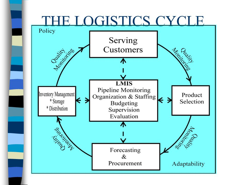 THE LOGISTICS CYCLE