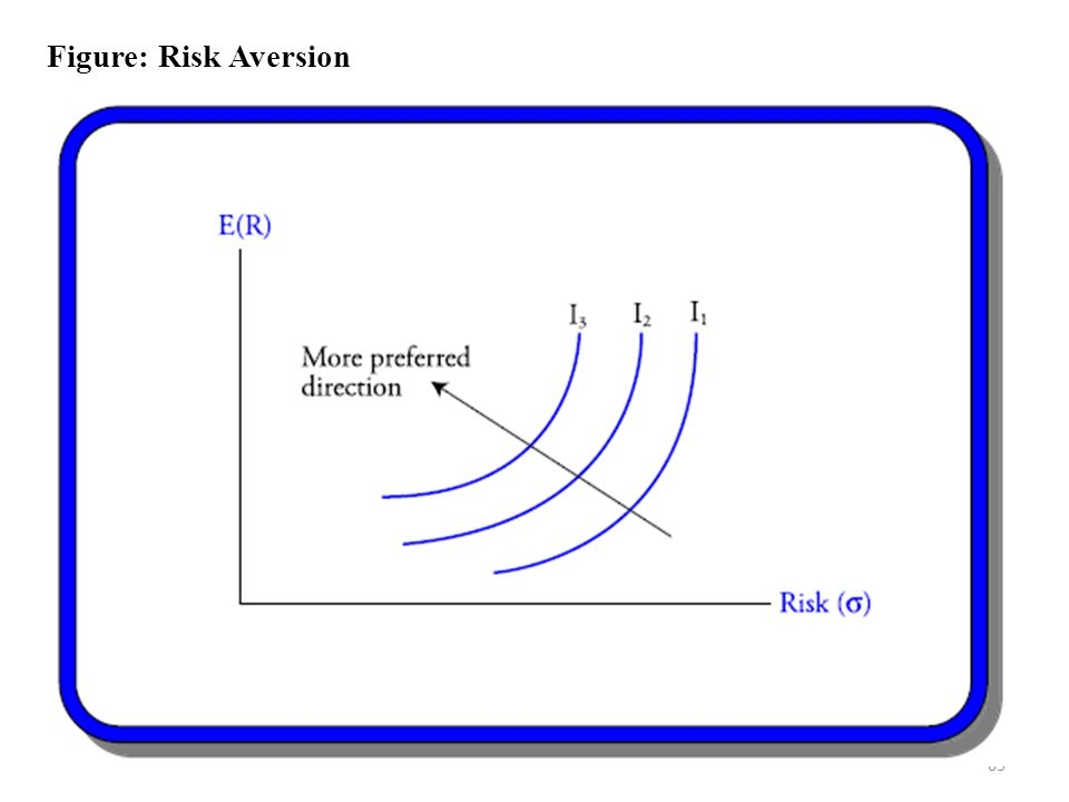 63 Figure: Risk Aversion