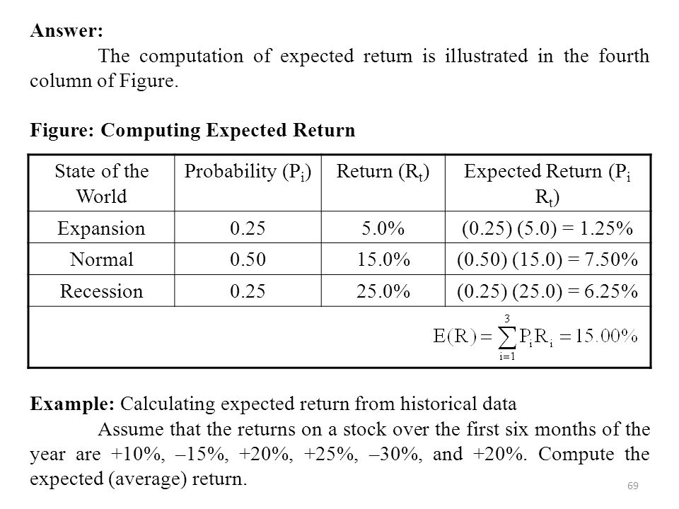69 Answer: The computation of expected return is illustrated in the fourth column of Figure.