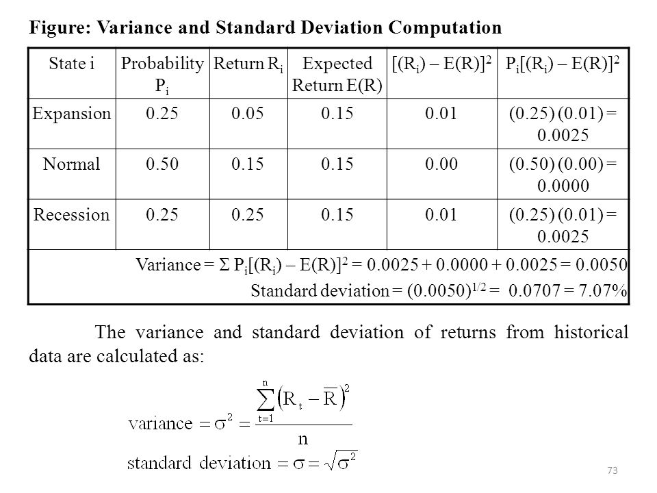 73 Figure: Variance and Standard Deviation Computation The variance and standard deviation of returns from historical data are calculated as: State iProbability P i Return R i Expected Return E(R) [(R i ) – E(R)] 2 P i [(R i ) – E(R)] 2 Expansion0.250.050.150.01(0.25) (0.01) = 0.0025 Normal0.500.15 0.00(0.50) (0.00) = 0.0000 Recession0.25 0.150.01(0.25) (0.01) = 0.0025 Variance =  P i [(R i ) – E(R)] 2 = 0.0025 + 0.0000 + 0.0025 = 0.0050 Standard deviation = (0.0050) 1/2 = 0.0707 = 7.07%