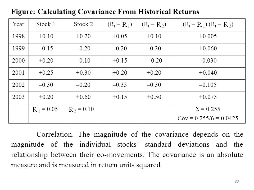 80 Figure: Calculating Covariance From Historical Returns Correlation.