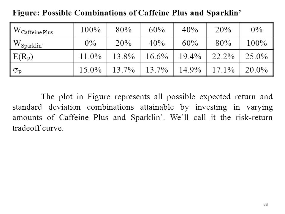88 Figure: Possible Combinations of Caffeine Plus and Sparklin' The plot in Figure represents all possible expected return and standard deviation combinations attainable by investing in varying amounts of Caffeine Plus and Sparklin'.