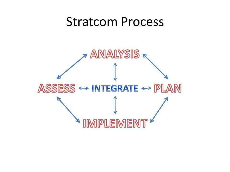 Stratcom Process