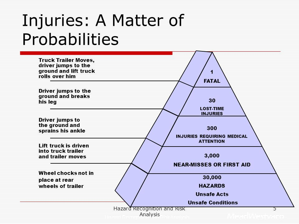 Hazard Recognition and Risk Analysis 5 Injuries: A Matter of Probabilities Wheel chocks not in place at rear wheels of trailer Lift truck is driven into truck trailer and trailer moves Driver jumps to the ground and sprains his ankle Driver jumps to the ground and breaks his leg Truck Trailer Moves, driver jumps to the ground and lift truck rolls over him 30,000 HAZARDS Unsafe Acts Unsafe Conditions 3,000 NEAR-MISSES OR FIRST AID 300 INJURIES REQUIRING MEDICAL ATTENTION 30 LOST-TIME INJURIES 1 FATAL