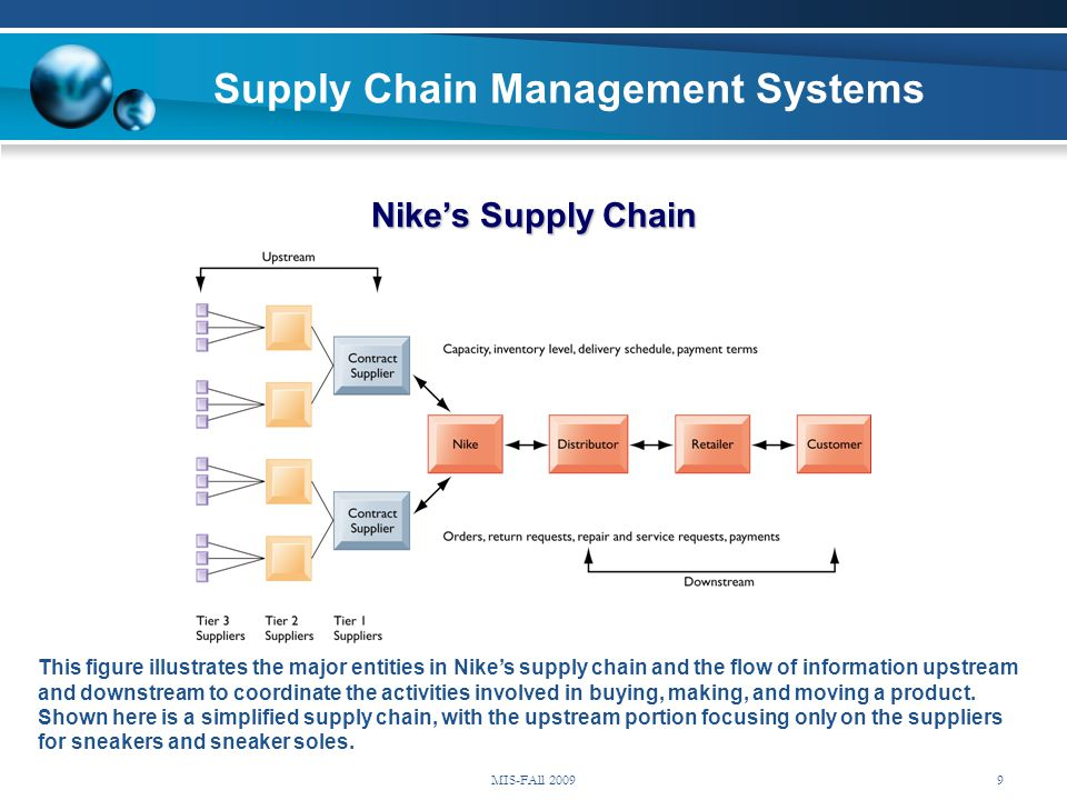 Nike's Supply Chain This figure illustrates the major entities in Nike's supply chain and the flow of information upstream and downstream to coordinat