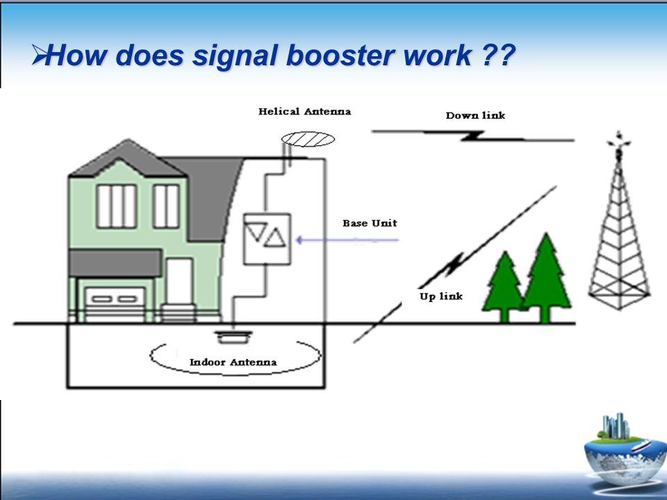  How does signal booster work