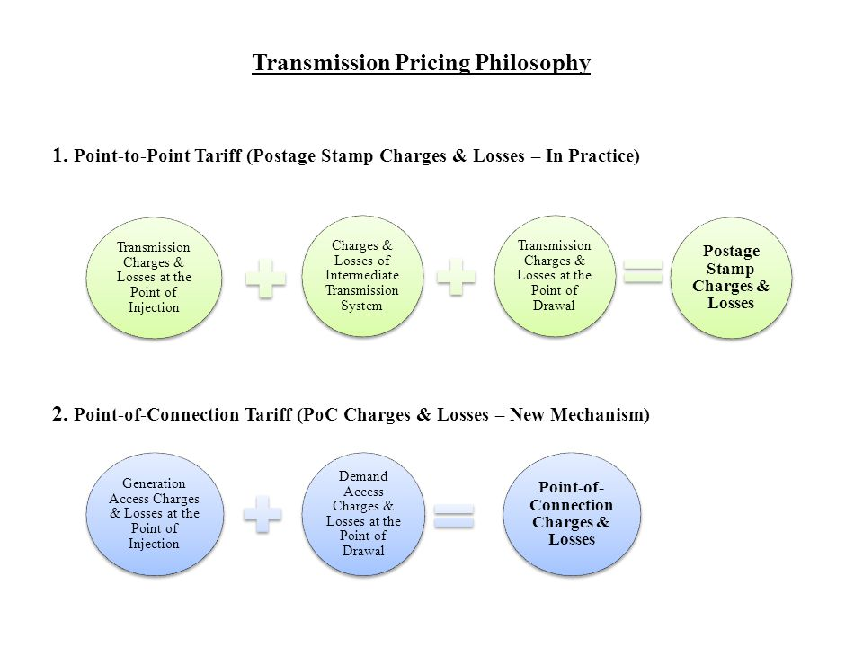 Applicability of Transmission Charges & Losses