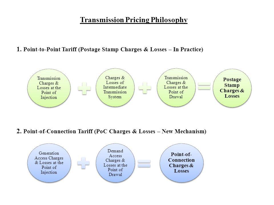 Terminologies Used