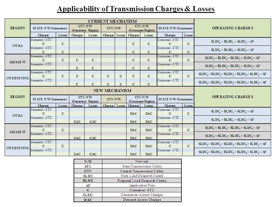 KAR GENERATOR TN OLD MECHANISM CONSUMER STU –Tx Charges - C STU –Tx Losses - C CTU –Tx Charges - C CTU –Tx Losses -C STU –Tx Charges - C STU –Tx Losses -C Operating Charges : 1.