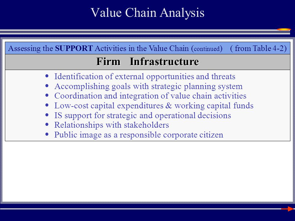 Value Chain Analysis Assessing the SUPPORT Activities in the Value Chain ( continued ) ( from Table 4-2) Human Resource Management Recruiting, selecting, orienting, and training employees Employee promotion policies Reward systems to motivate and challenge employees Absenteeism and turnover Union-organization relations Employee participation in professional organizations Employee motivation, job commitment, and satisfaction