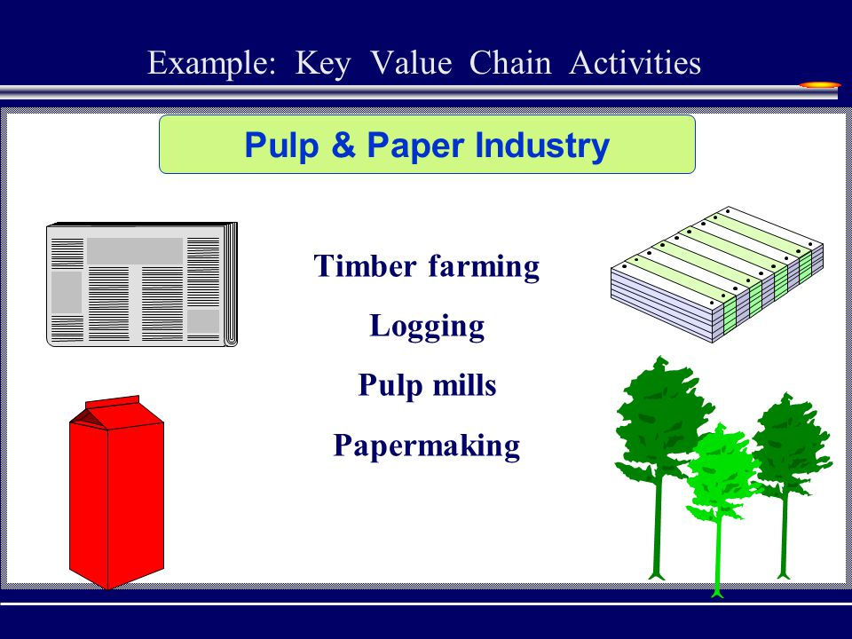 Value chain Analysis helps in defining a firm's core competencies and the activities in which it can pursue a competitive advantage as follows: - - Cost Advantage – by better understanding cost and squeezing them out of the value-adding activities - Differentiation – by focusing on those activities associated with core competencies and capabilities in order to perform them better than the competitors do.