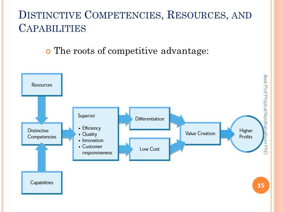 D ISTINCTIVE C OMPETENCIES, R ESOURCES, AND C APABILITIES The roots of competitive advantage: 15 Asst Prof Phiphat Nonthanathorn PhD