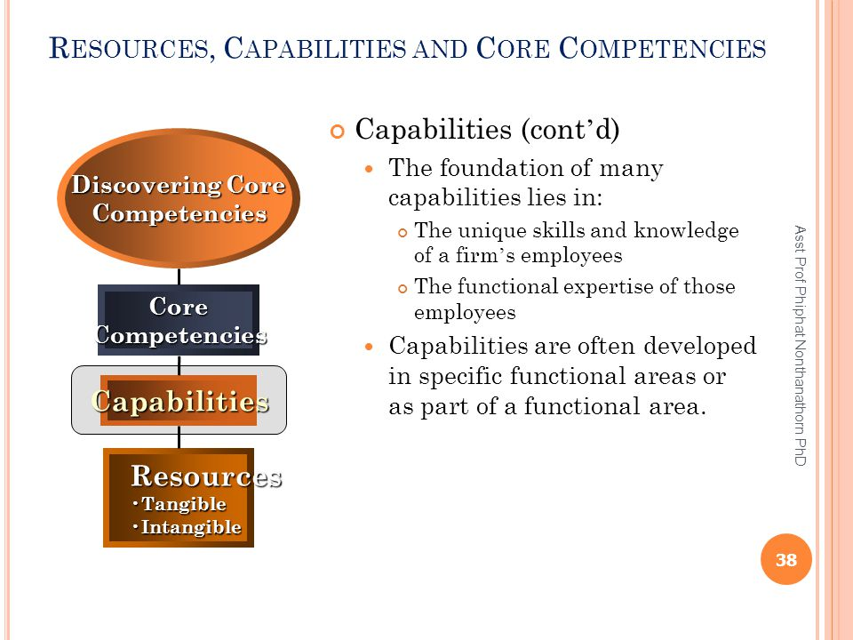 R ESOURCES, C APABILITIES AND C ORE C OMPETENCIES Capabilities (cont ' d) The foundation of many capabilities lies in: The unique skills and knowledge