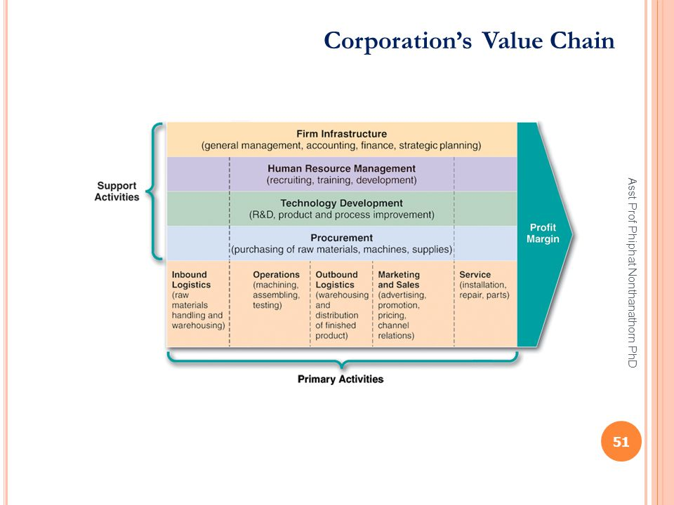 Corporation's Value Chain 51 Asst Prof Phiphat Nonthanathorn PhD