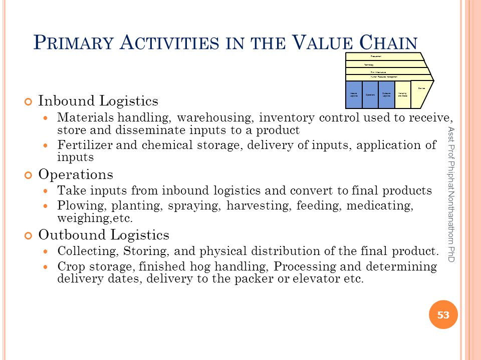 P RIMARY A CTIVITIES IN THE V ALUE C HAIN Inbound Logistics Materials handling, warehousing, inventory control used to receive, store and disseminate