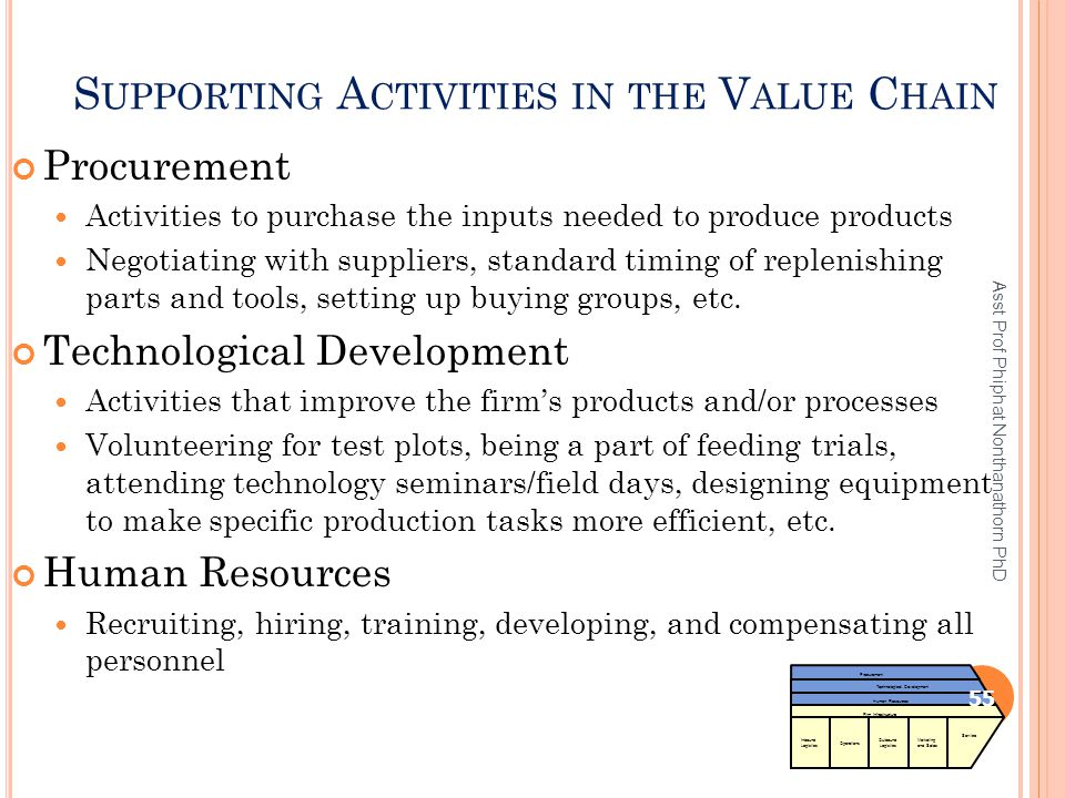 S UPPORTING A CTIVITIES IN THE V ALUE C HAIN Procurement Activities to purchase the inputs needed to produce products Negotiating with suppliers, stan