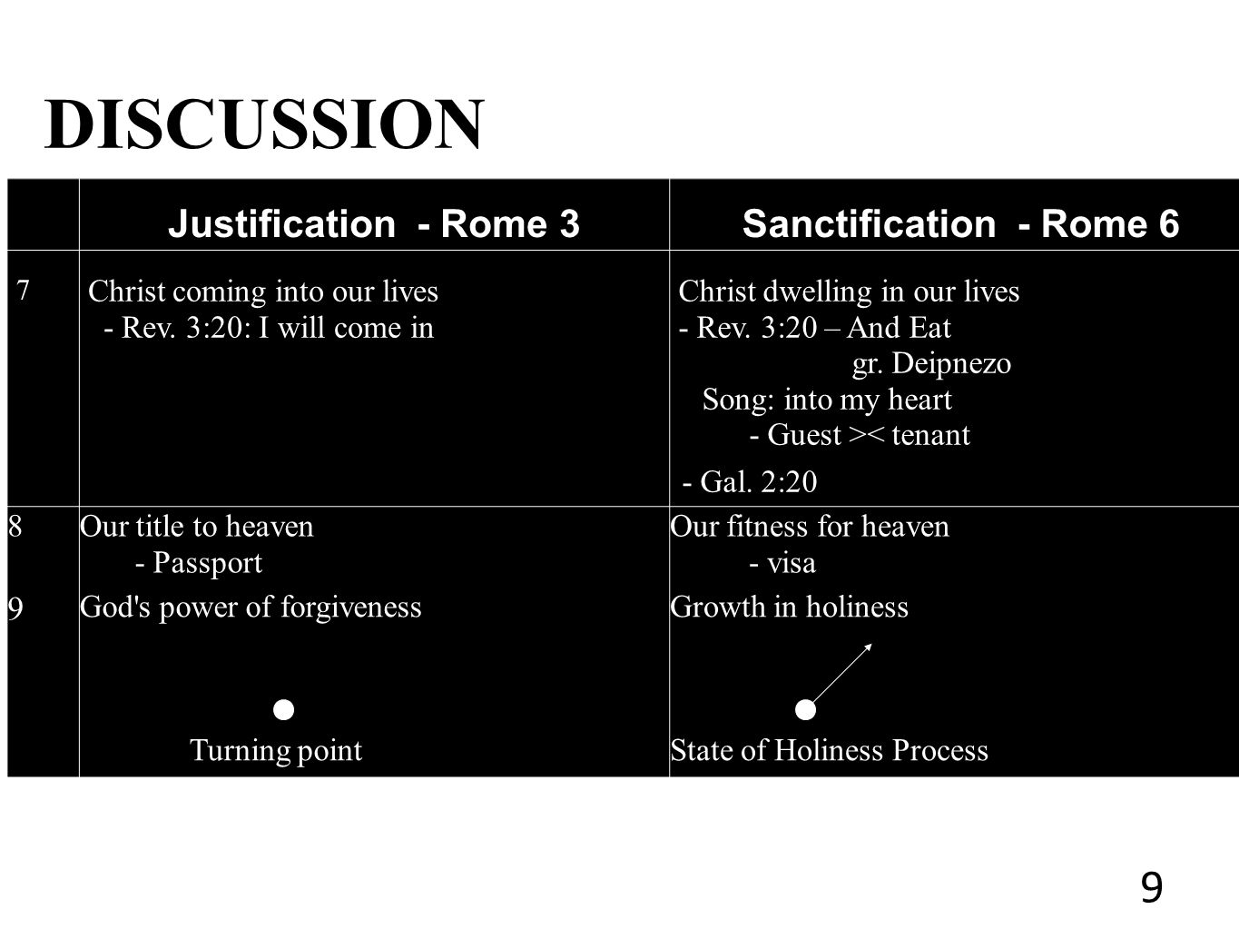 DISCUSSION Justification - Rome 3Sanctification - Rome 6 7 Christ coming into our lives - Rev.