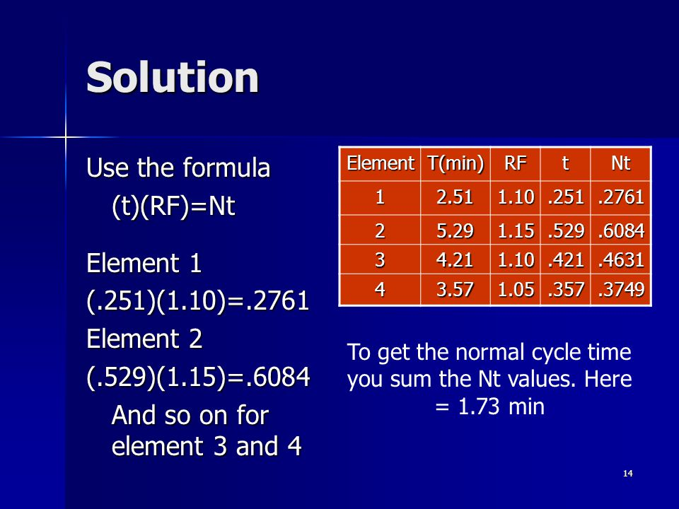 14 Solution Use the formula (t)(RF)=Nt Element 1 (.251)(1.10)=.2761 Element 2 (.529)(1.15)=.6084 And so on for element 3 and 4 ElementT(min)RFtNt 12.511.10.251.2761 25.291.15.529.6084 34.211.10.421.4631 43.571.05.357.3749 To get the normal cycle time you sum the Nt values.