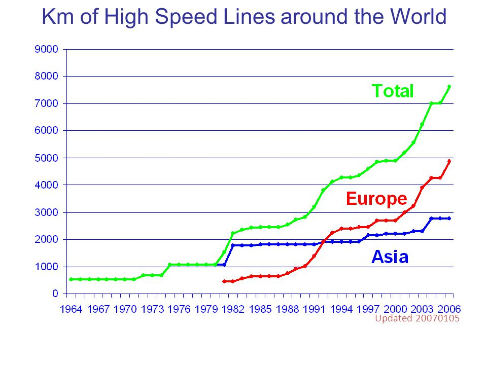 Km of High Speed Lines around the World Updated 20070105