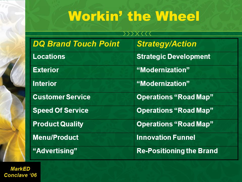 Workin' the Wheel DQ Brand Touch PointStrategy/Action LocationsStrategic Development Exterior Modernization Interior Modernization Customer ServiceOperations Road Map Speed Of ServiceOperations Road Map Product QualityOperations Road Map Menu/ProductInnovation Funnel Advertising Re-Positioning the Brand MarkED Conclave '06