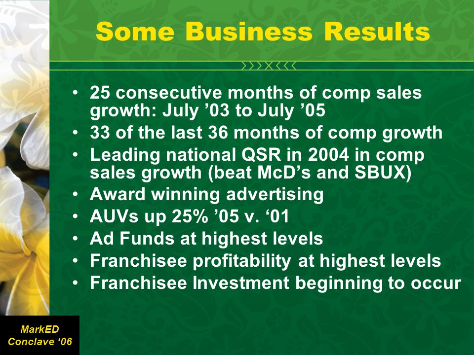 Some Business Results 25 consecutive months of comp sales growth: July '03 to July '05 33 of the last 36 months of comp growth Leading national QSR in 2004 in comp sales growth (beat McD's and SBUX) Award winning advertising AUVs up 25% '05 v.