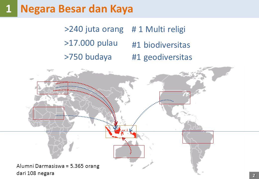Negara Besar dan Kaya1 >17.000 pulau >240 juta orang >750 budaya # 1 Multi religi #1 biodiversitas #1 geodiversitas 2 Alumni Darmasiswa = 5.365 orang dari 108 negara