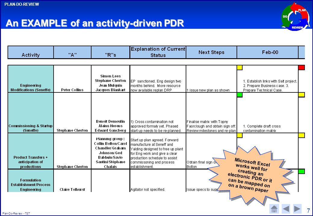 Plan-Do-Review - T&T PLAN-DO-REVIEW PLAN DO REVIEW 7 An EXAMPLE of an activity-driven PDR Microsoft Excel works well for creating an electronic PDR or it can be mapped on on a brown paper