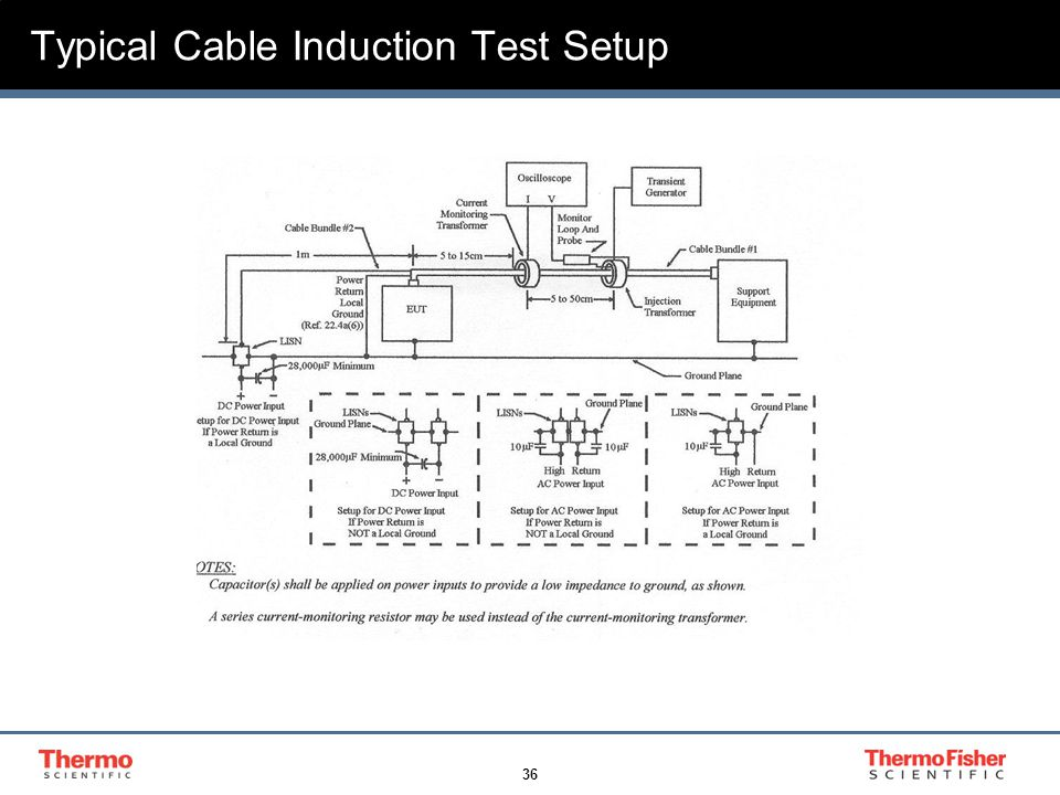 36 Typical Cable Induction Test Setup