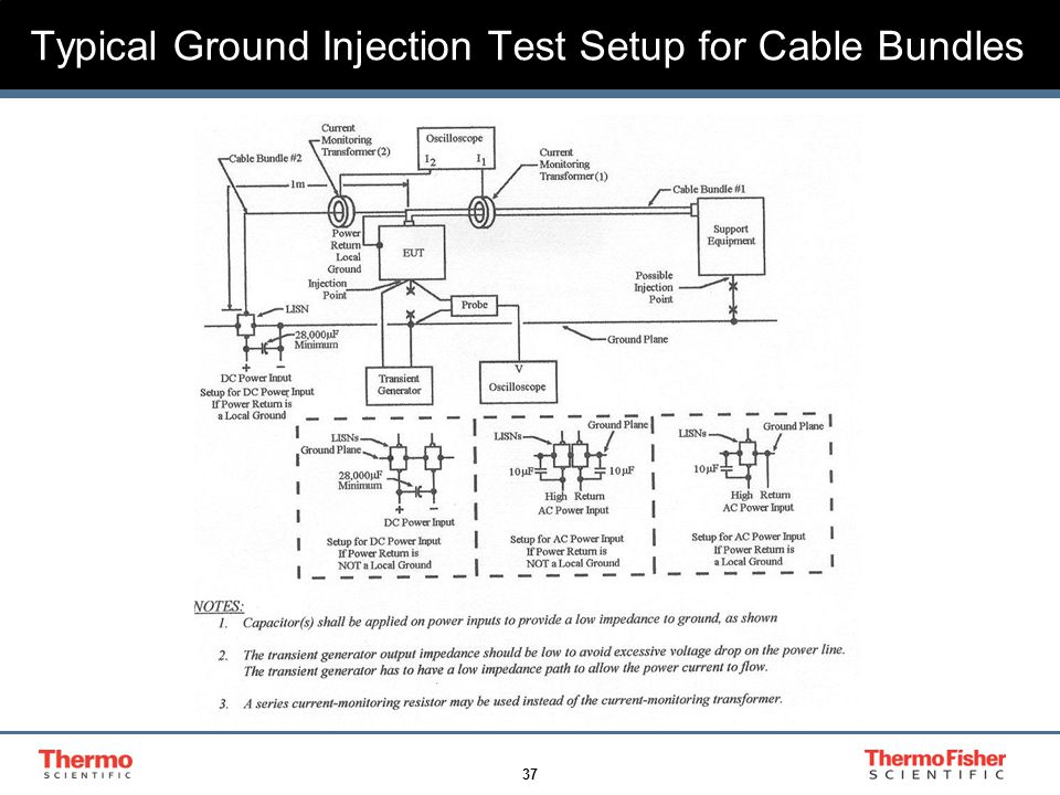 37 Typical Ground Injection Test Setup for Cable Bundles