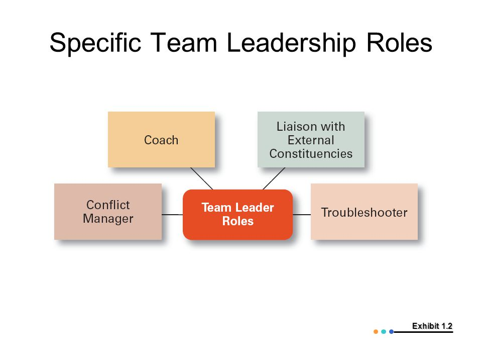Exhibit 1.2 Specific Team Leadership Roles