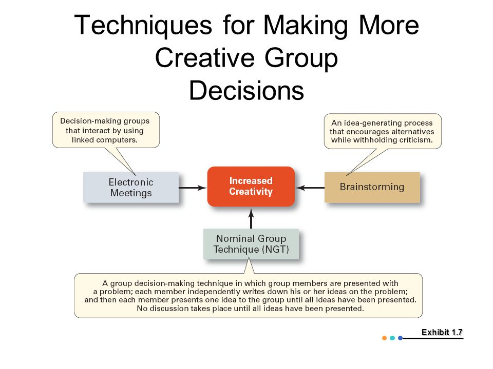 Exhibit 1.7 Techniques for Making More Creative Group Decisions