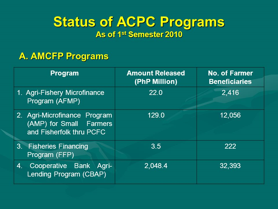 Status of ACPC Programs ProgramAmount Released (PhP Million) No.