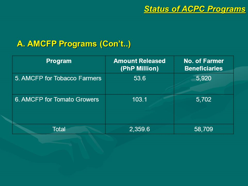 Status of ACPC Programs B.
