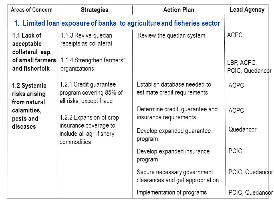 1. Limited loan exposure of banks to agriculture and fisheries sector LBP, ACPC, PCIC, Quedancor 1.1.4 Strengthen farmers ' organizations ACPCReview t