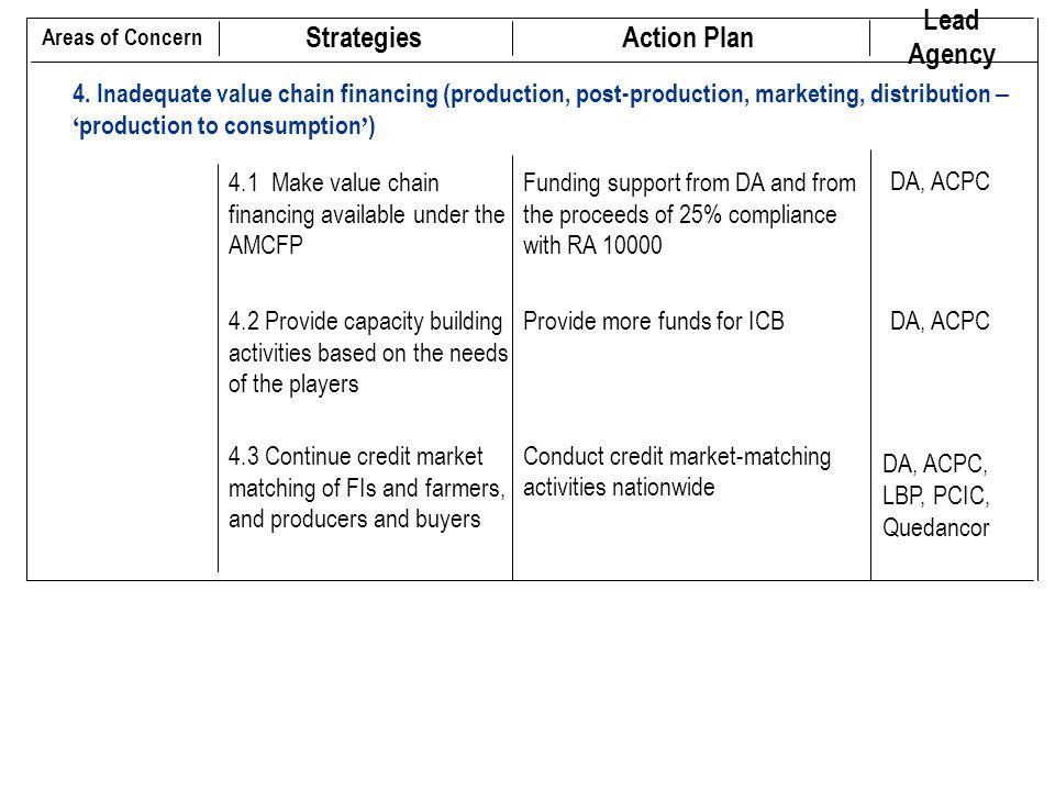 4. Inadequate value chain financing (production, post-production, marketing, distribution – ' production to consumption ' ) DA, ACPC, LBP, PCIC, Queda