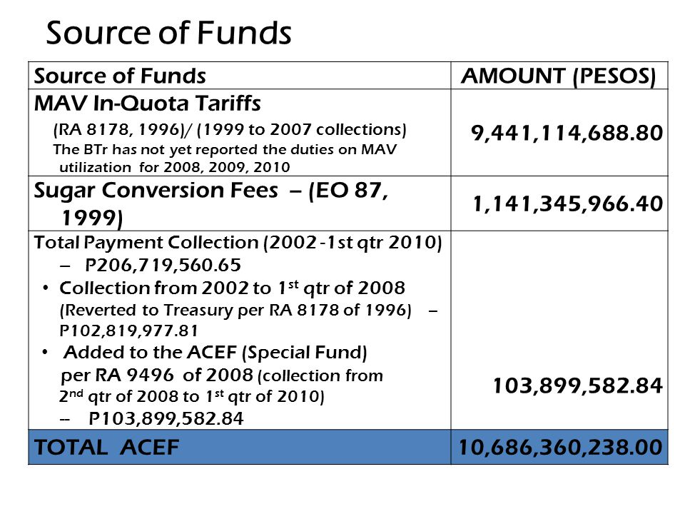 Source of FundsAMOUNT (PESOS) MAV In-Quota Tariffs (RA 8178, 1996)/ (1999 to 2007 collections) The BTr has not yet reported the duties on MAV utilizat