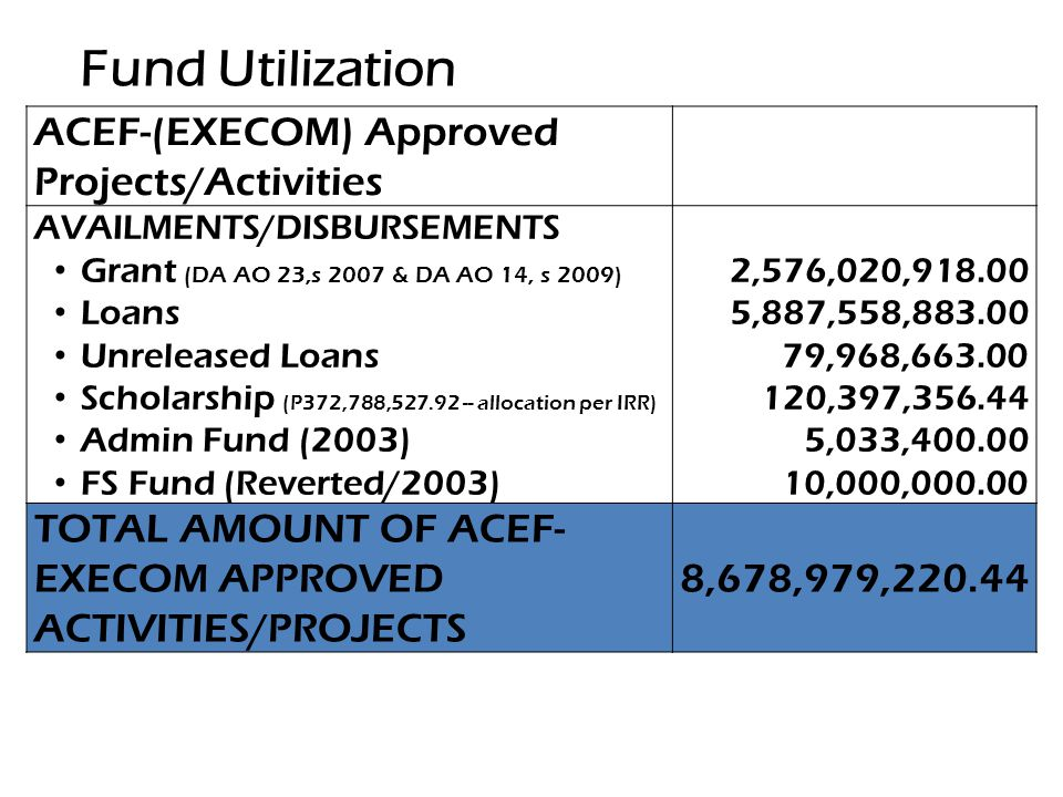 Fund Utilization ACEF-(EXECOM) Approved Projects/Activities AVAILMENTS/DISBURSEMENTS Grant (DA AO 23,s 2007 & DA AO 14, s 2009) Loans Unreleased Loans